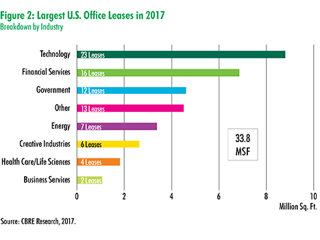 CBRE Research - Dealmakers: Largest Office Leases in 2017 | U.S. MarketFlash