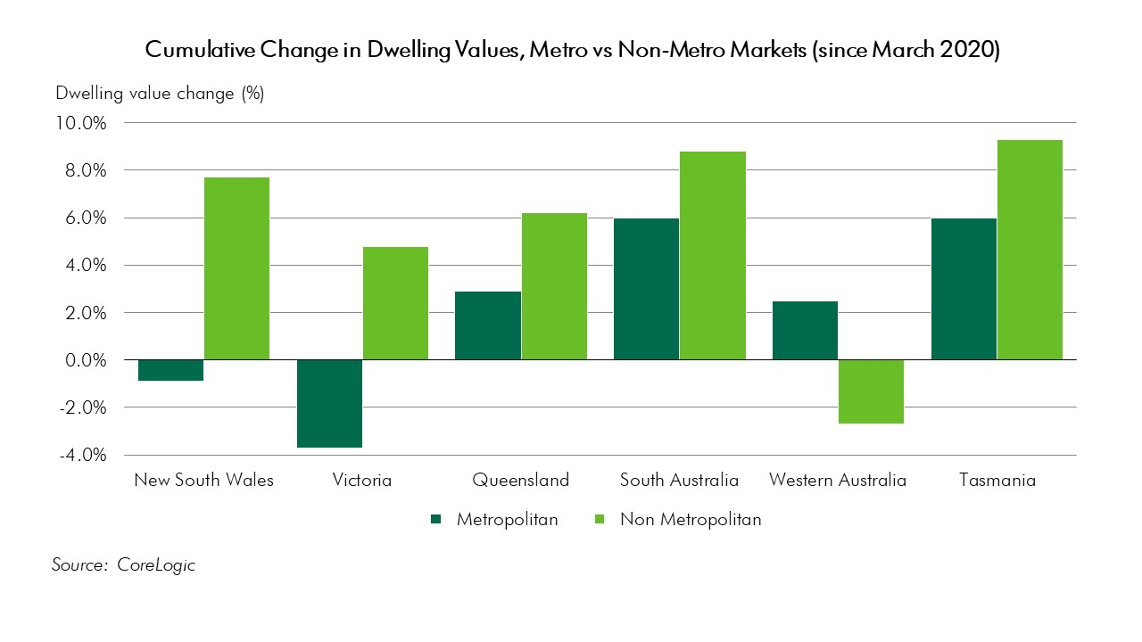 Metro vs Non Metro Dwelling Value Chnage by State