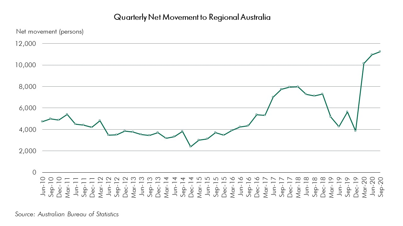 Net Population Movement to Regional Australia